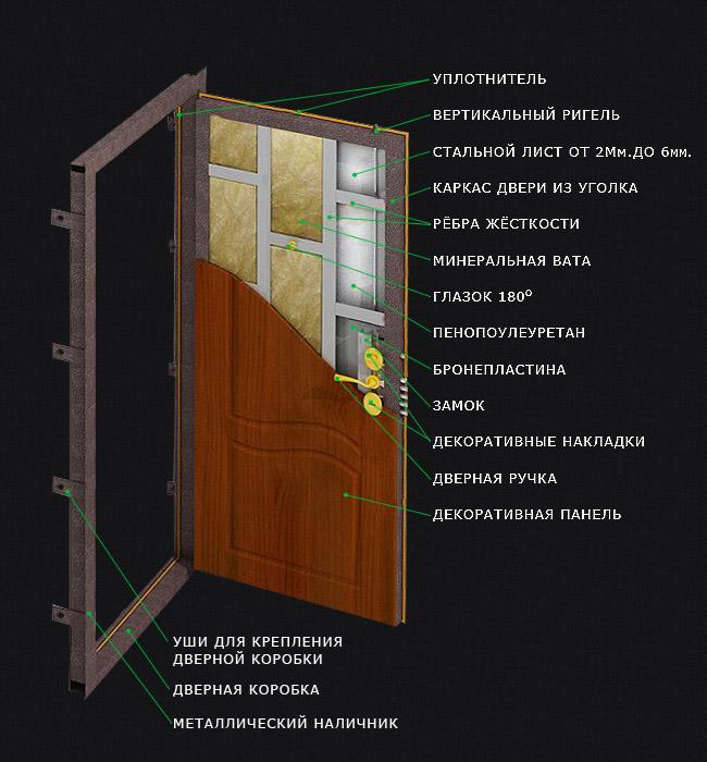двери металлические калькуляция